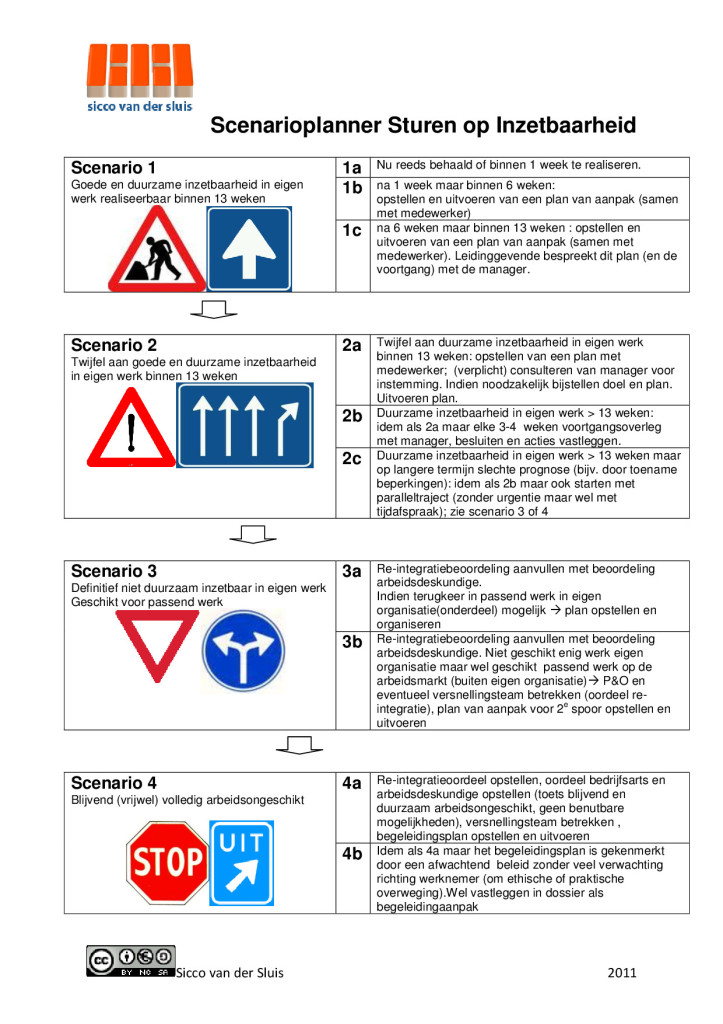 Een handige scenarioplanner bij het re-integreren
