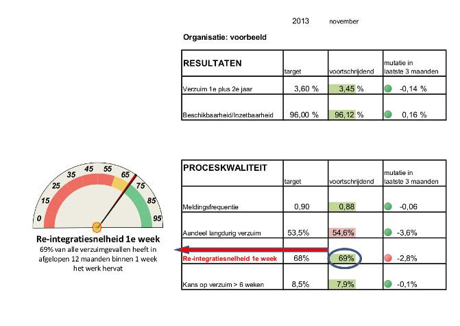 Voorbeeld van een Balanced Scorecard Inzetbaarheid waar de re-integratiesnelheid een belangrijke indicator is voor de kwaliteit van sturing op inzetbaarheid
